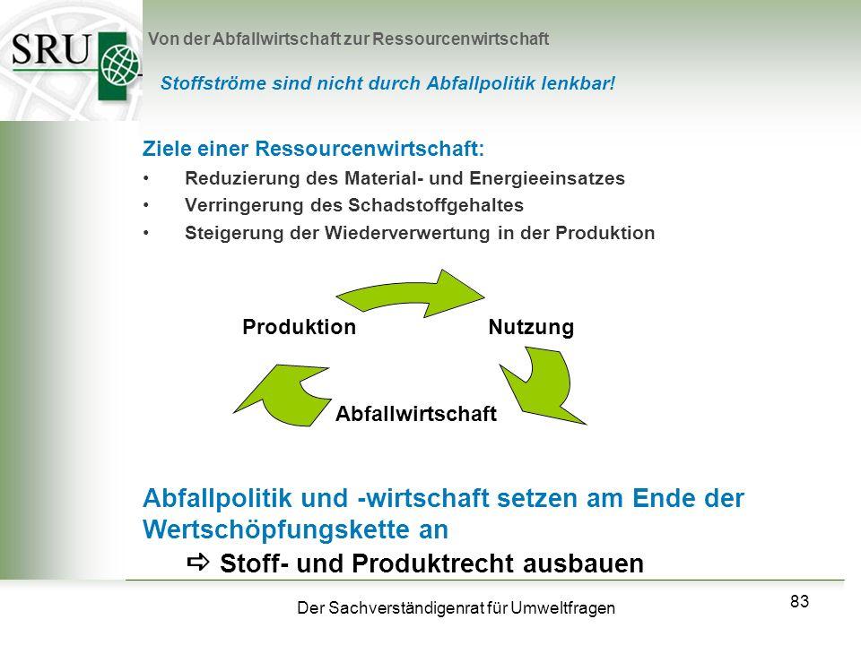  Stoff- und Produktrecht ausbauen
