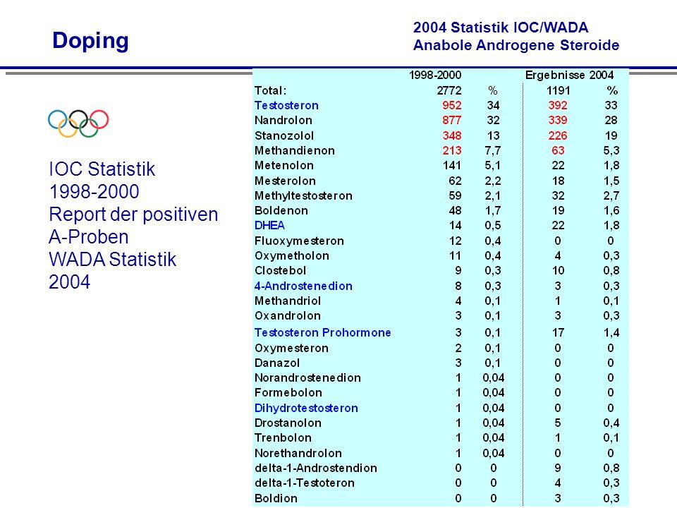 2004 Statistik IOC/WADA Anabole Androgene Steroide