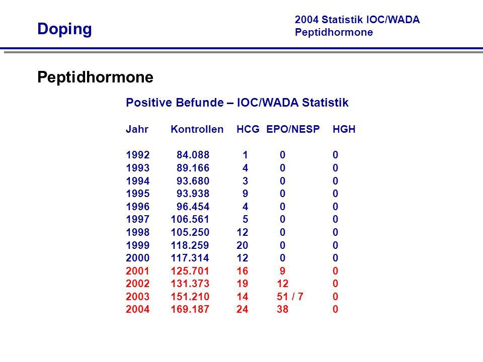 Doping Peptidhormone Positive Befunde – IOC/WADA Statistik