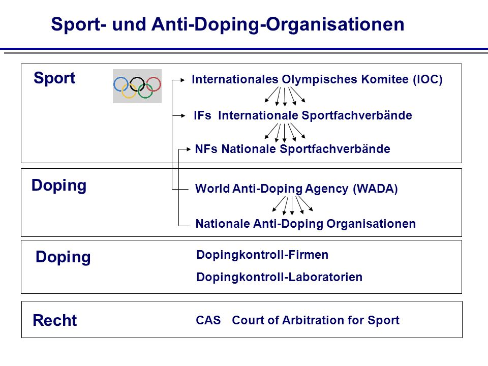 Sport- und Anti-Doping-Organisationen