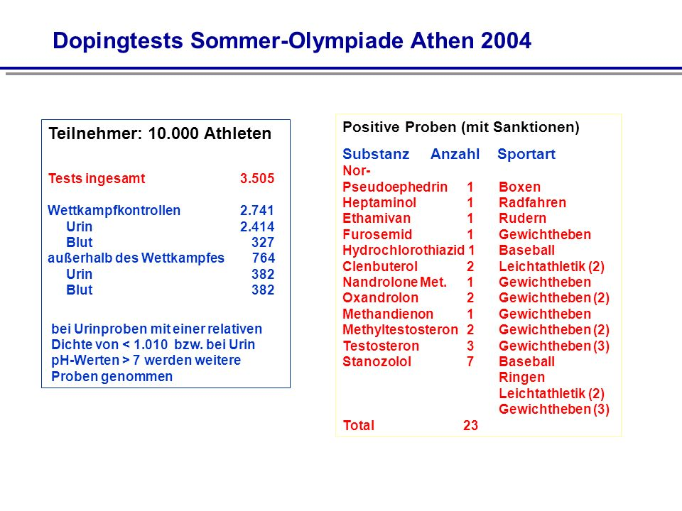 Dopingtests Sommer-Olympiade Athen 2004