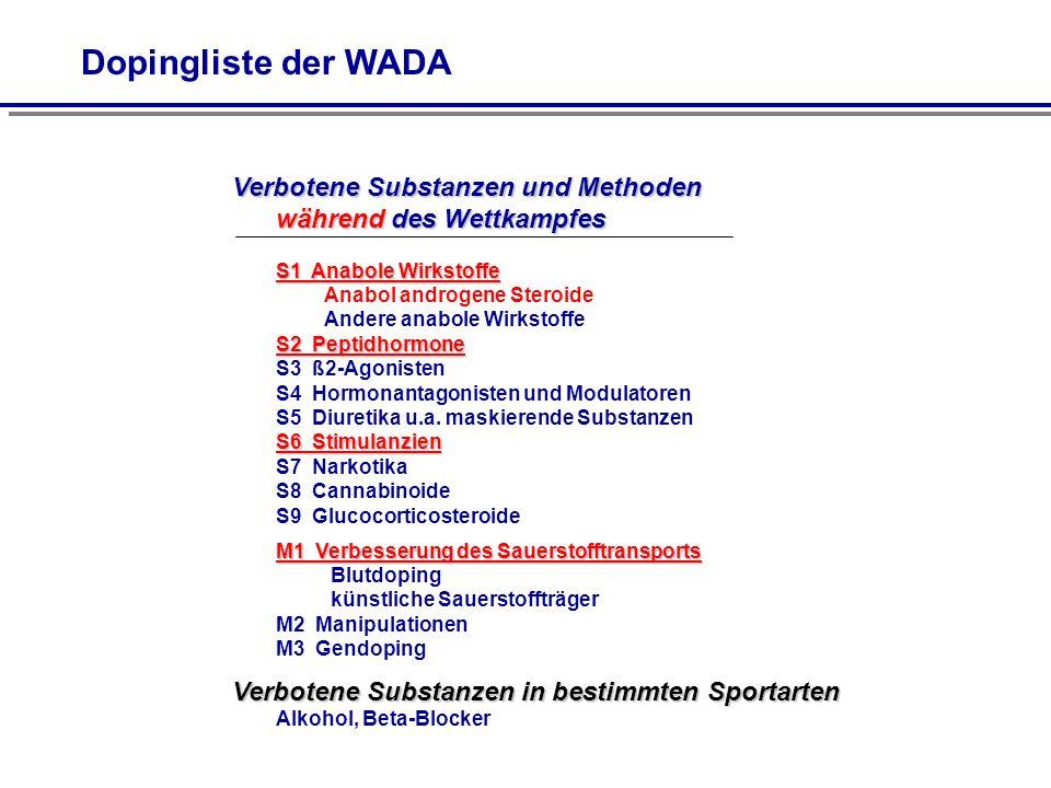 Dopingliste der WADA Verbotene Substanzen und Methoden während des Wettkampfes.