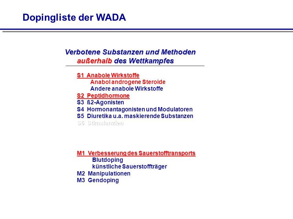 Dopingliste der WADA Verbotene Substanzen und Methoden außerhalb des Wettkampfes.