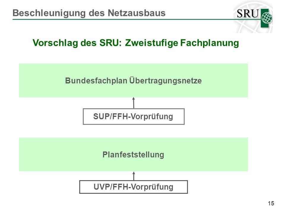 Bundesfachplan Übertragungsnetze