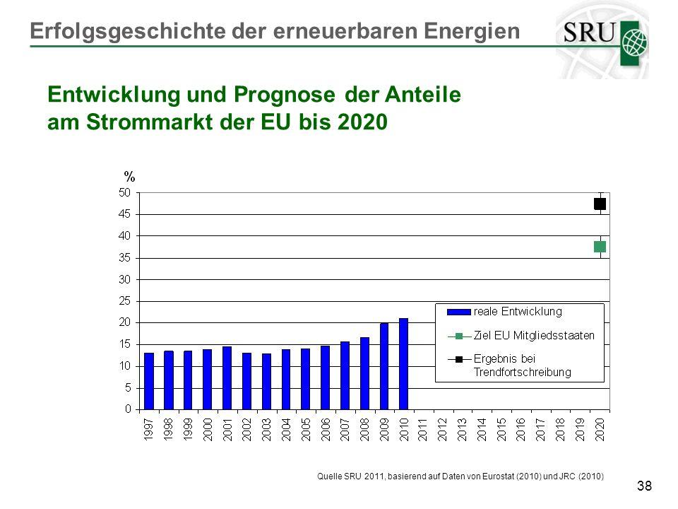 Erfolgsgeschichte der erneuerbaren Energien