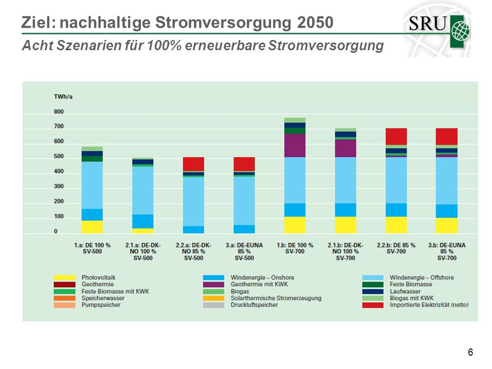Ziel: nachhaltige Stromversorgung 2050