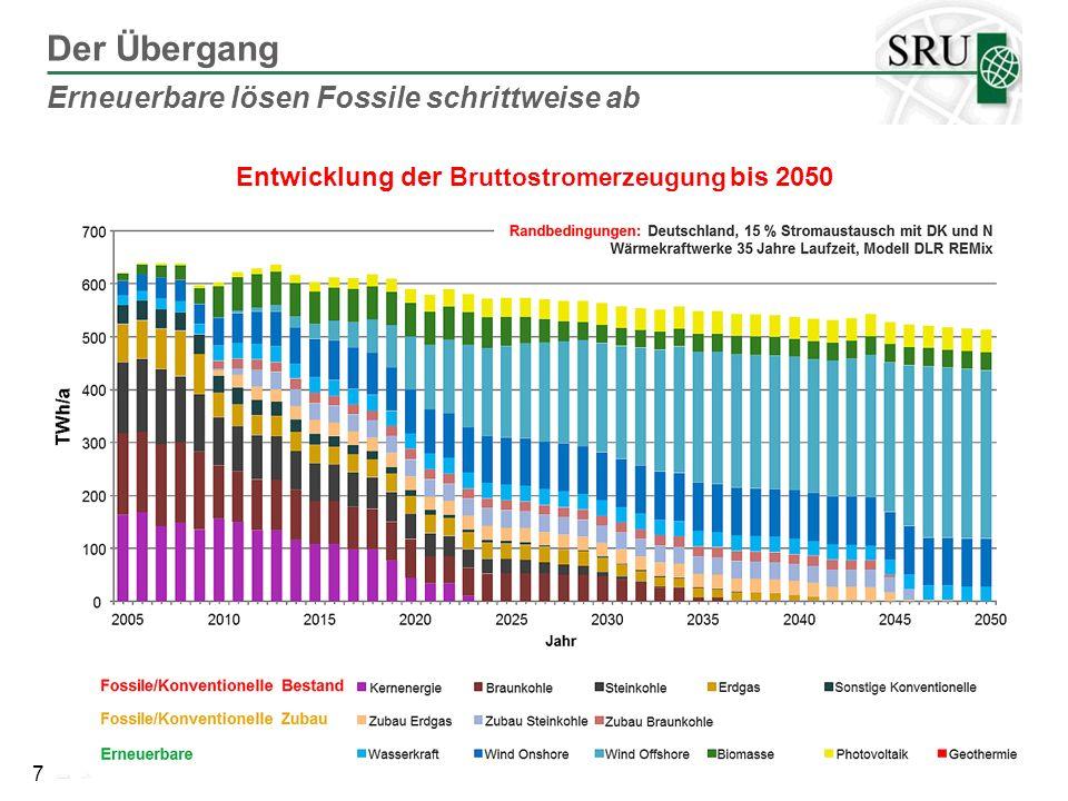 Entwicklung der Bruttostromerzeugung bis 2050