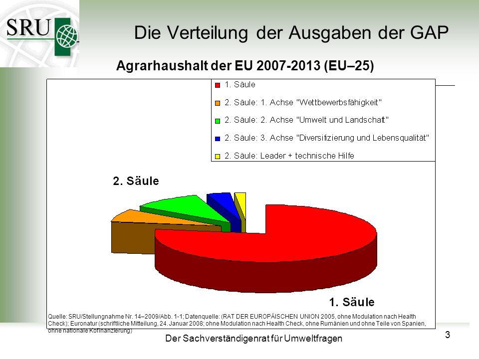 Die Verteilung der Ausgaben der GAP