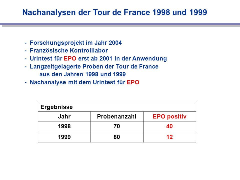 Nachanalysen der Tour de France 1998 und 1999
