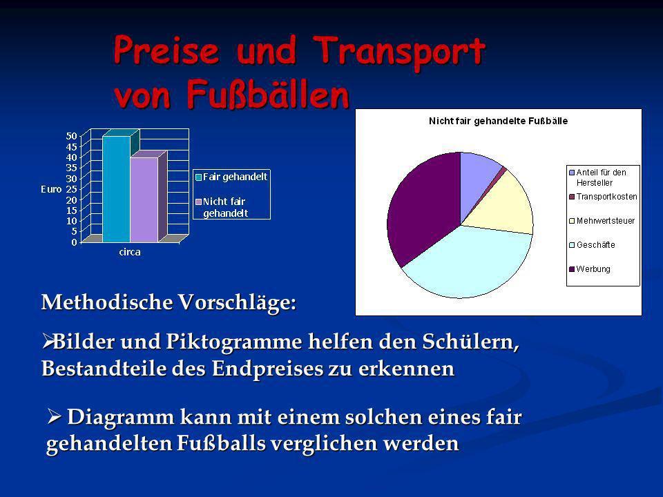 Preise und Transport von Fußbällen
