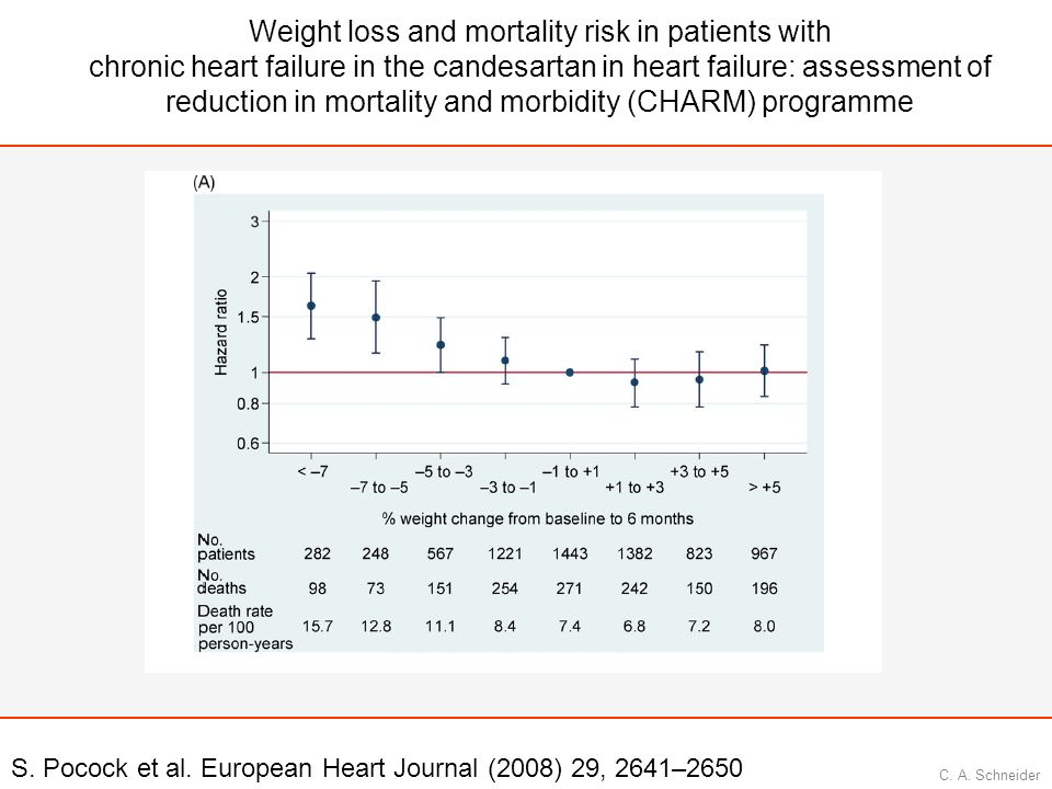 Weight loss and mortality risk in patients with chronic heart failure in the candesartan in heart failure: assessment of reduction in mortality and morbidity (CHARM) programme