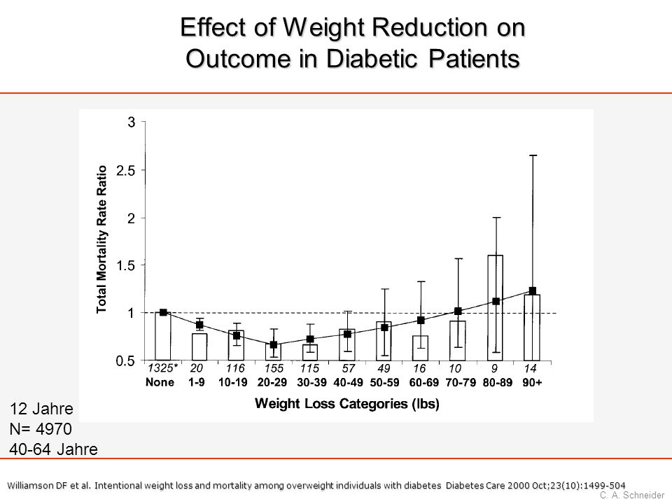 Effect of Weight Reduction on Outcome in Diabetic Patients
