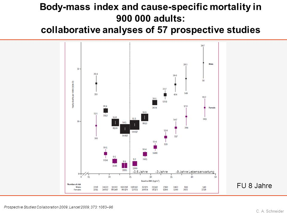 Body-mass index and cause-specific mortality in adults: collaborative analyses of 57 prospective studies