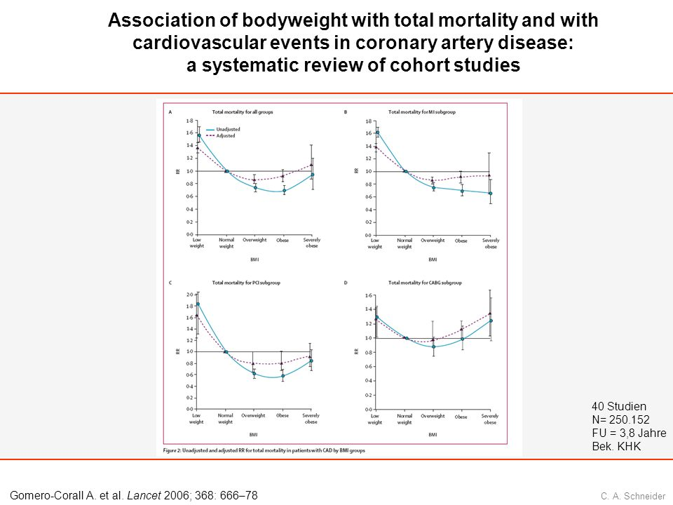Association of bodyweight with total mortality and with cardiovascular events in coronary artery disease: a systematic review of cohort studies