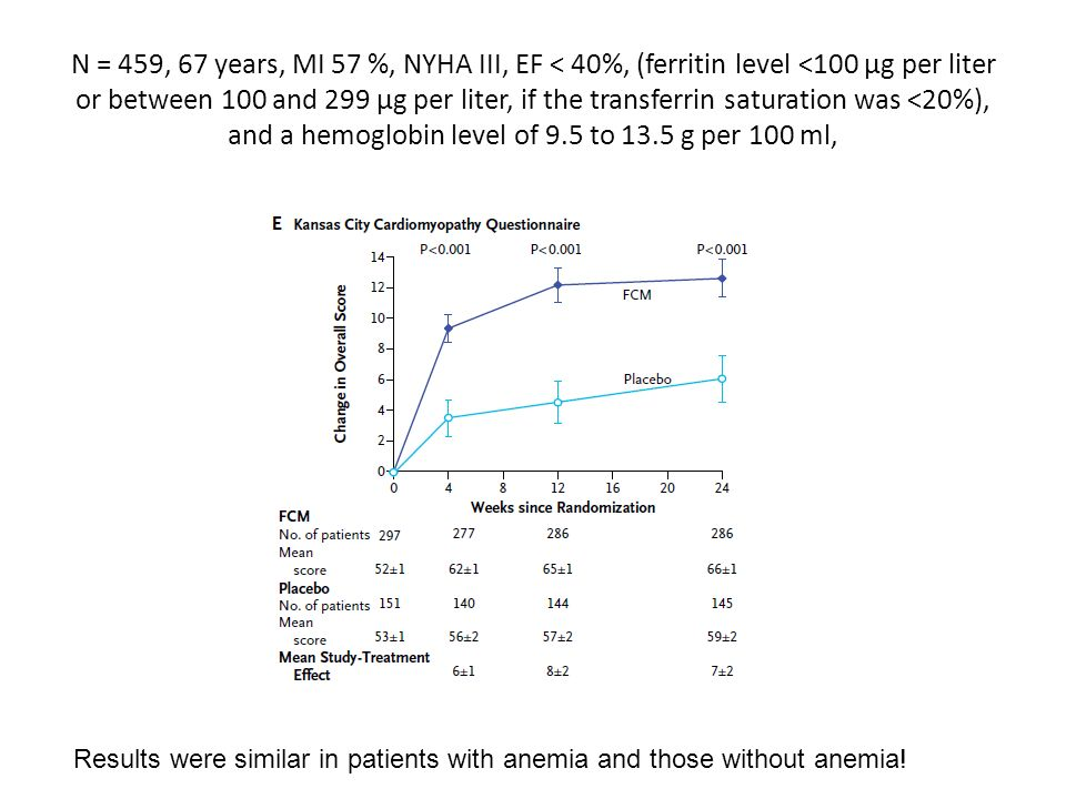 N = 459, 67 years, MI 57 %, NYHA III, EF < 40%, (ferritin level <100 μg per liter or between 100 and 299 μg per liter, if the transferrin saturation was <20%), and a hemoglobin level of 9.5 to 13.5 g per 100 ml,