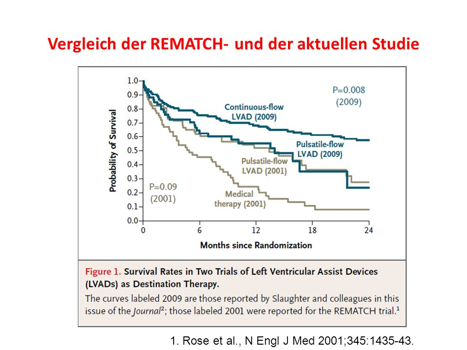 Vergleich der REMATCH- und der aktuellen Studie