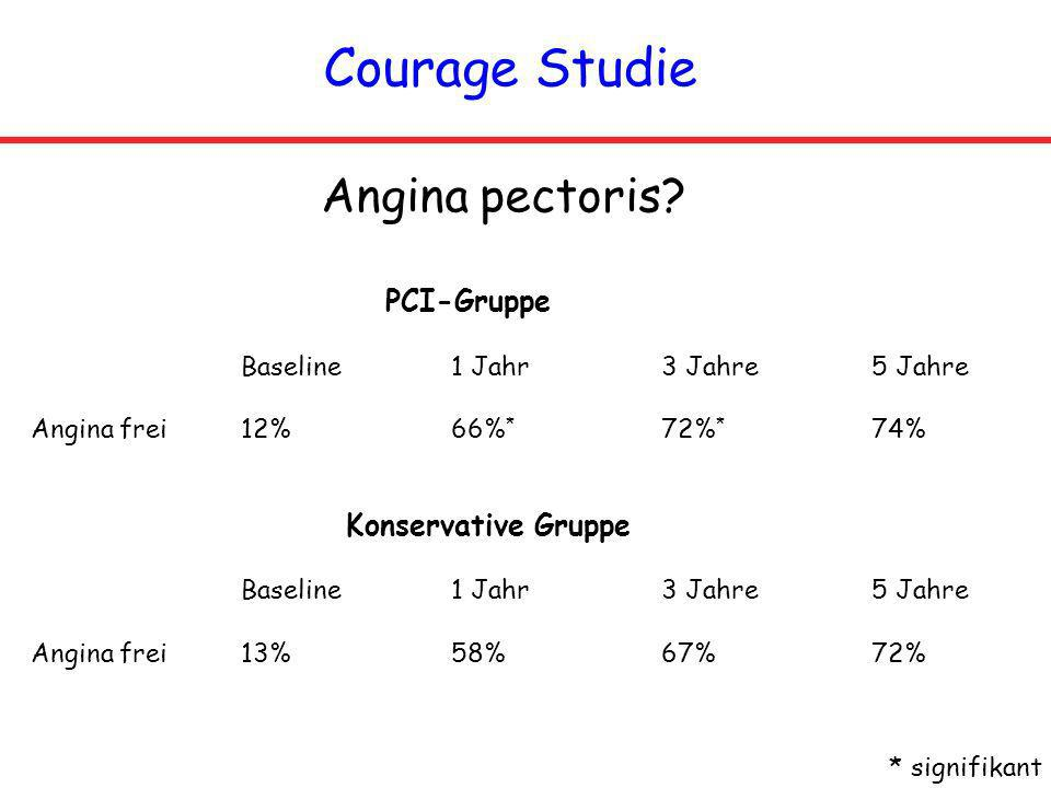 Courage Studie Angina pectoris PCI-Gruppe