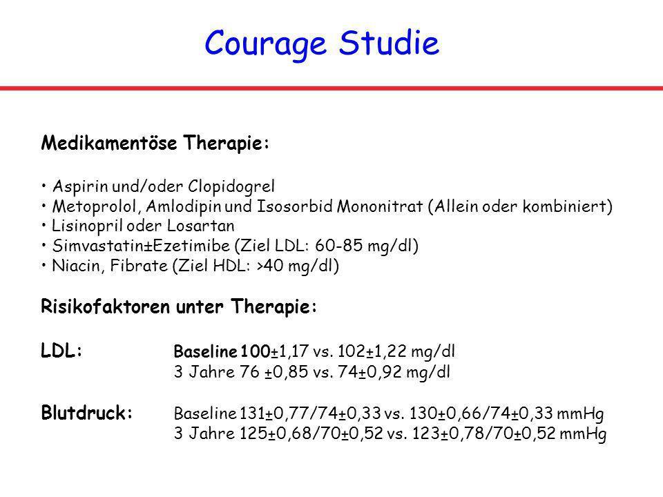 Courage Studie Medikamentöse Therapie: Risikofaktoren unter Therapie: