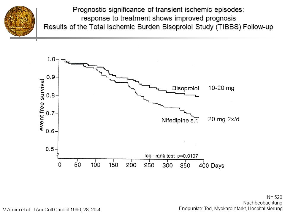 Prognostic significance of transient ischemic episodes: response to treatment shows improved prognosis Results of the Total Ischemic Burden Bisoprolol Study (TIBBS) Follow-up