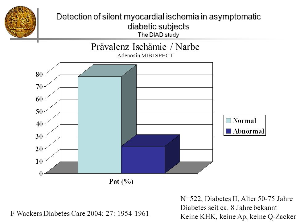 Prävalenz Ischämie / Narbe