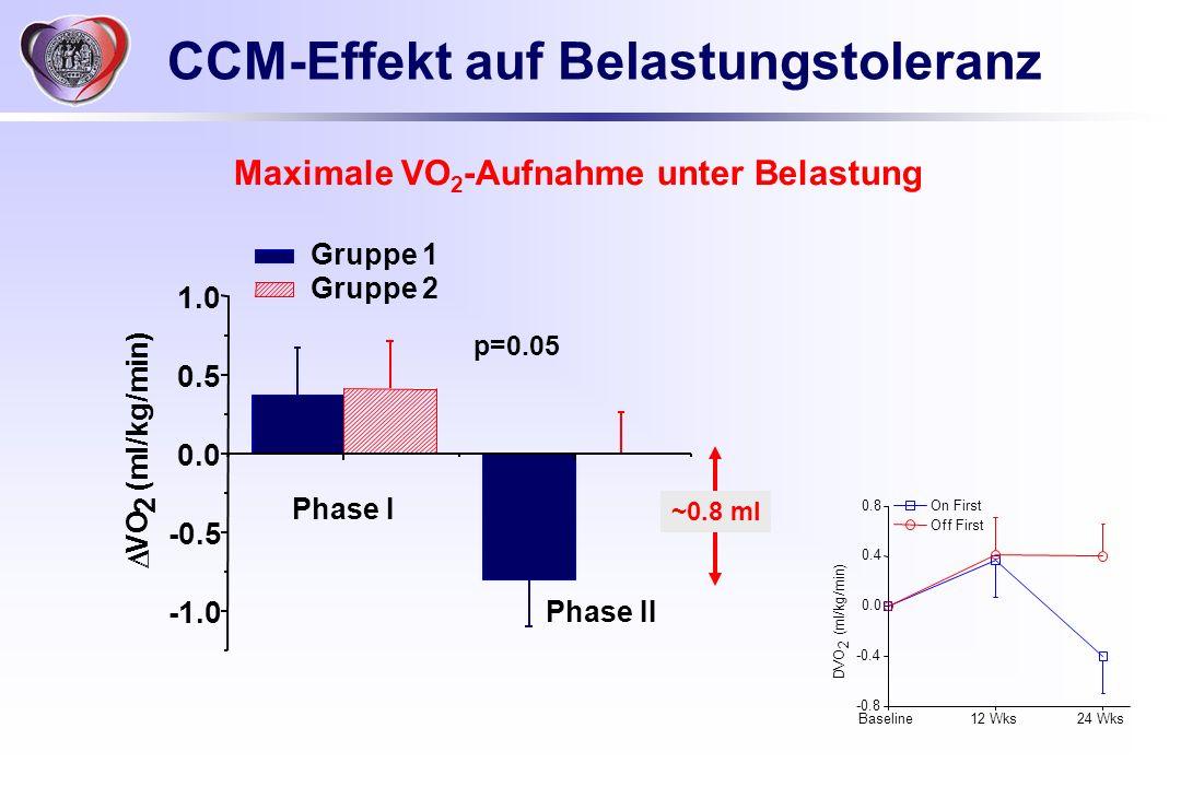 CCM-Effekt auf Belastungstoleranz