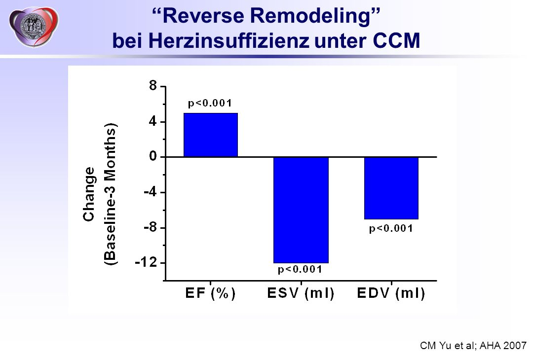 Reverse Remodeling bei Herzinsuffizienz unter CCM