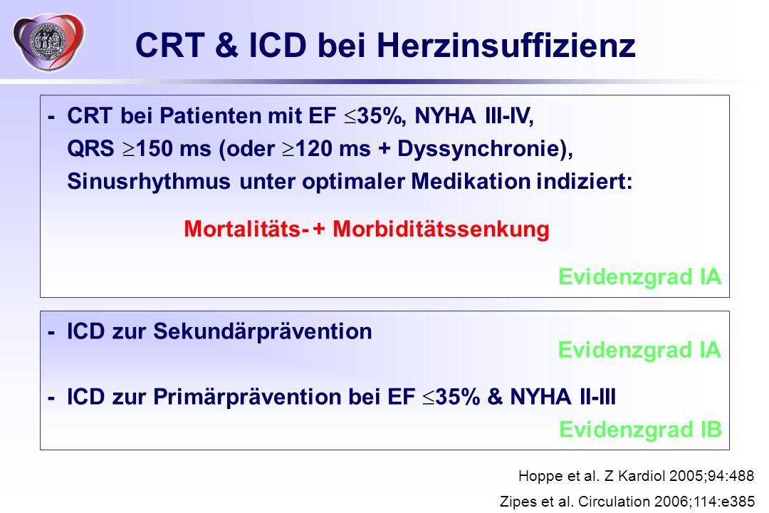CRT & ICD bei Herzinsuffizienz