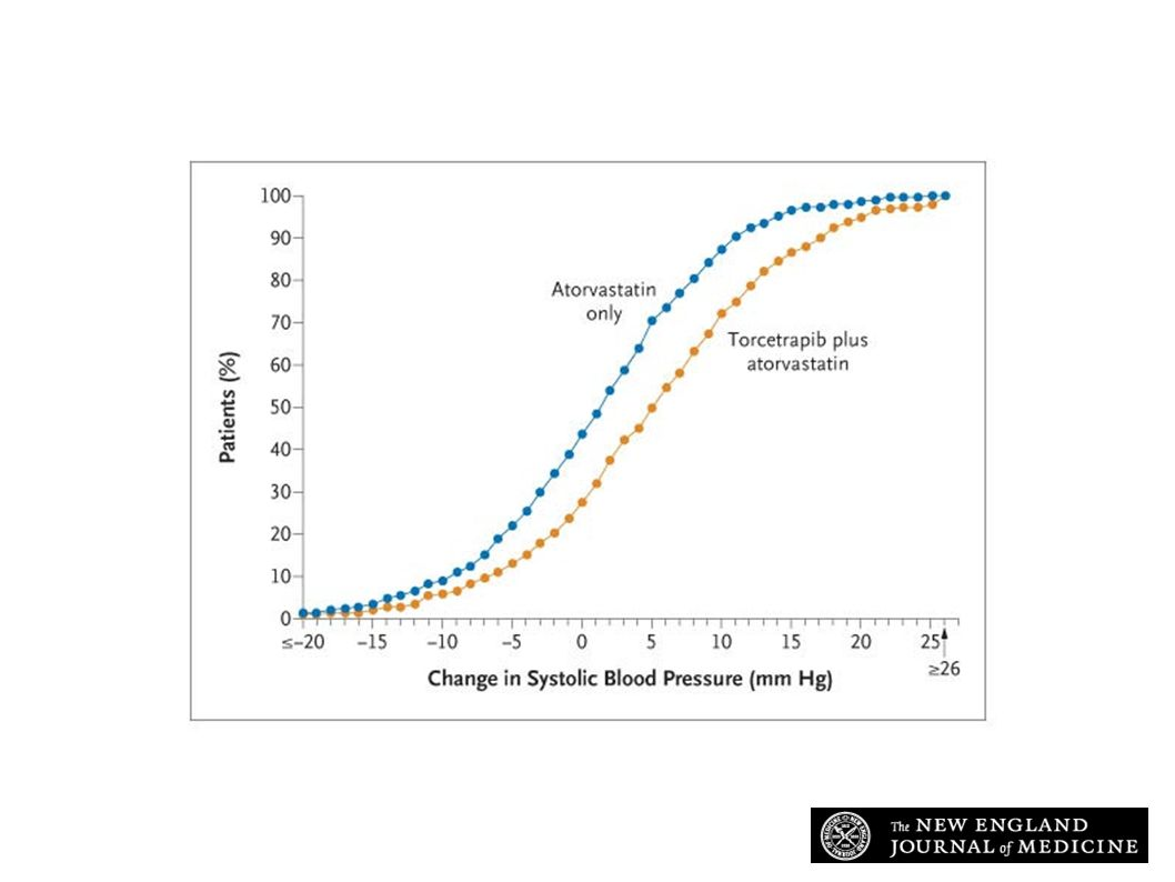 Changes in Systolic Blood Pressure in the Two Study Groups
