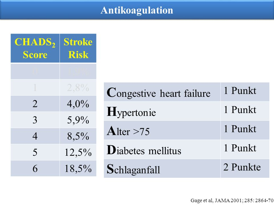 Congestive heart failure Hypertonie Alter >75 Diabetes mellitus