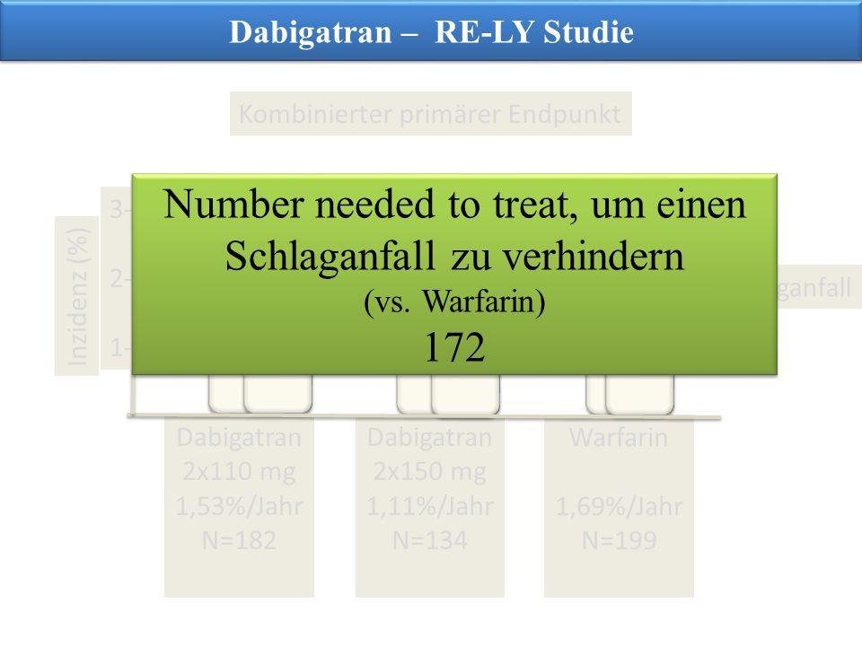 Dabigatran – RE-LY Studie