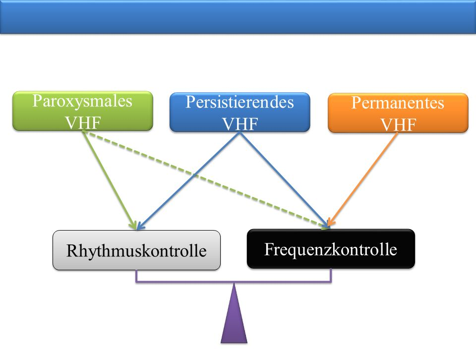 Paroxysmales VHF Persistierendes VHF Permanentes VHF Rhythmuskontrolle Frequenzkontrolle