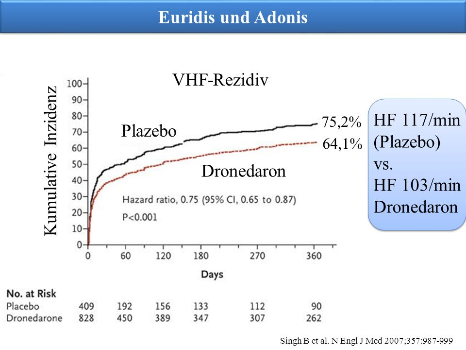 Euridis und Adonis VHF-Rezidiv HF 117/min Kumulative Inzidenz Plazebo