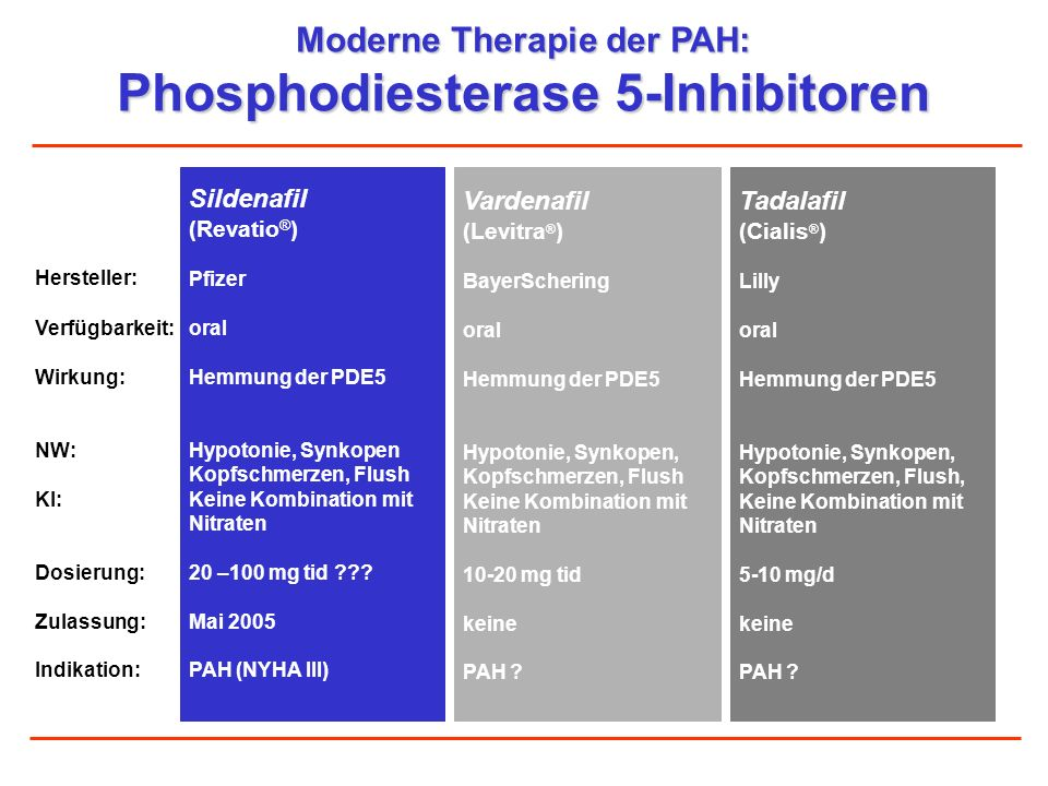 Moderne Therapie der PAH: Phosphodiesterase 5-Inhibitoren