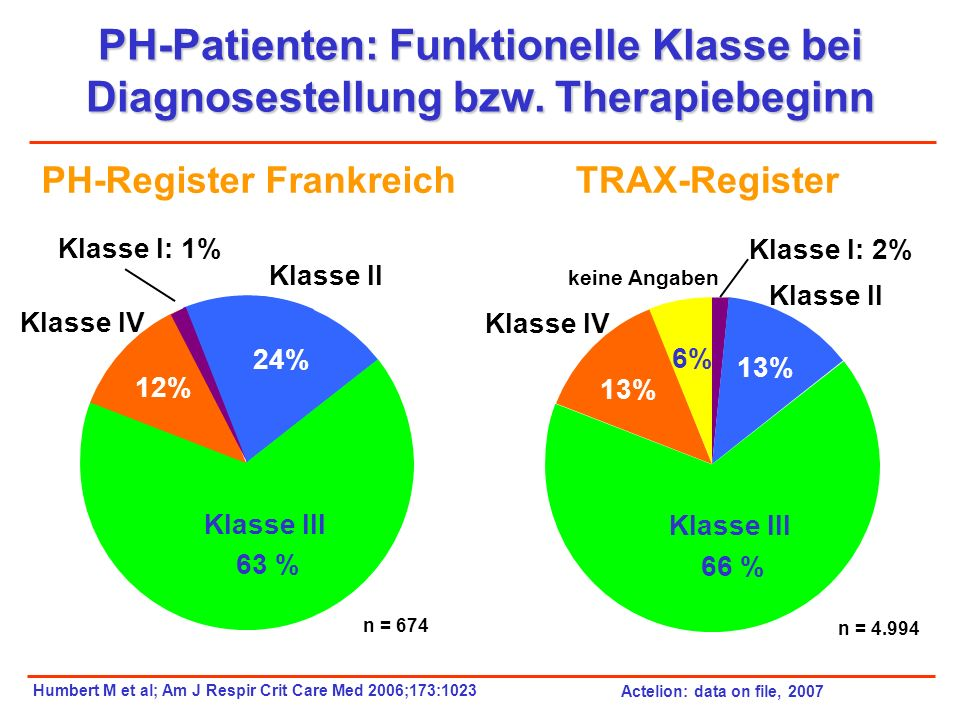 PH-Patienten: Funktionelle Klasse bei Diagnosestellung bzw