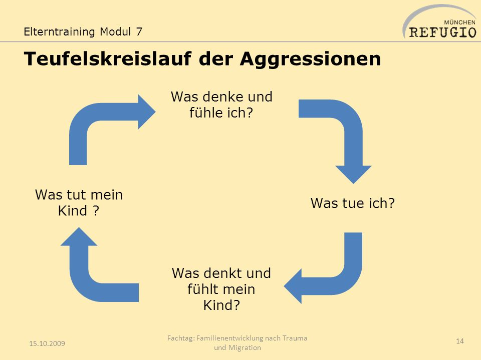 Teufelskreislauf der Aggressionen