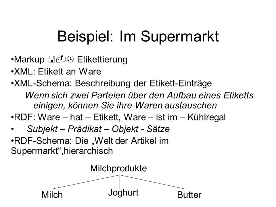 Beispiel: Im Supermarkt