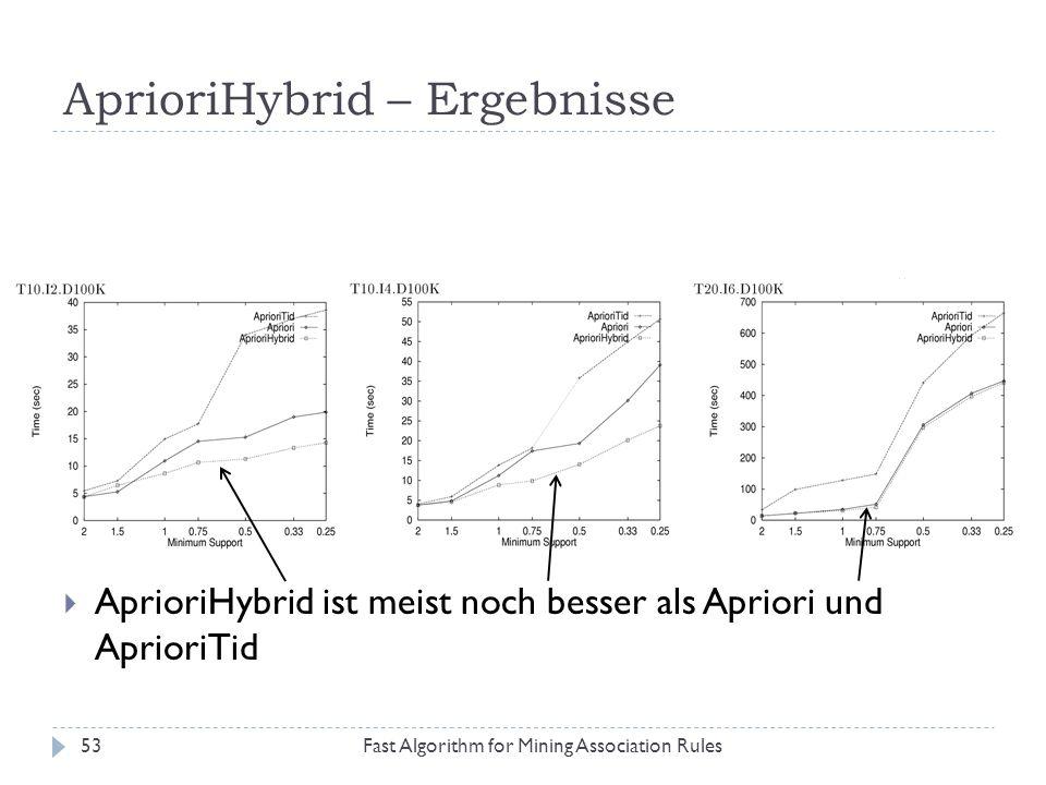 AprioriHybrid – Ergebnisse
