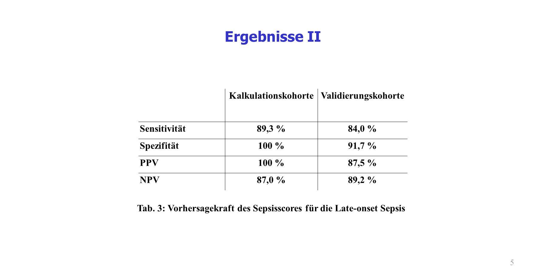 Ergebnisse II Kalkulationskohorte Validierungskohorte Sensitivität