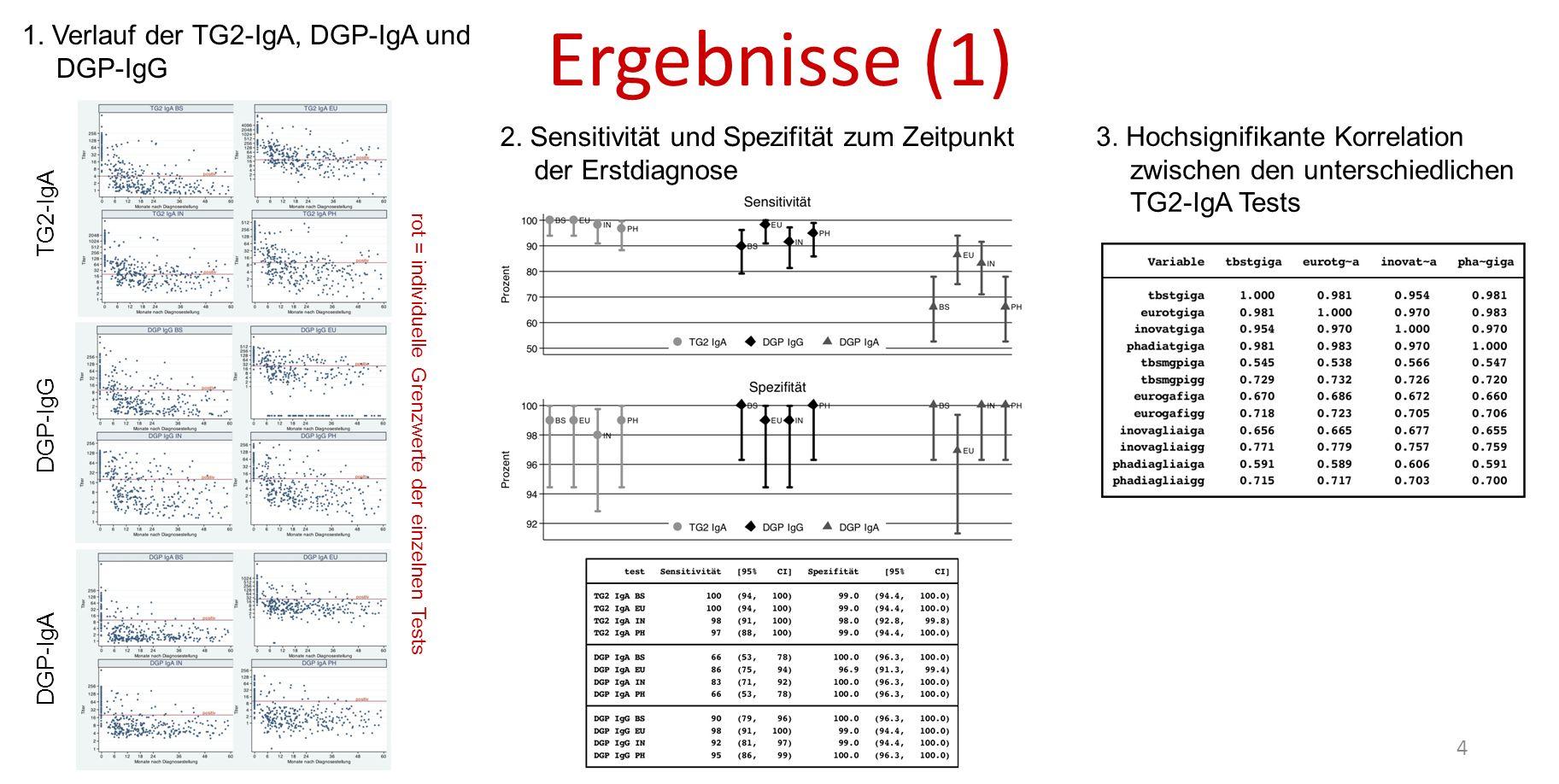 Ergebnisse (1) 1. Verlauf der TG2-IgA, DGP-IgA und DGP-IgG
