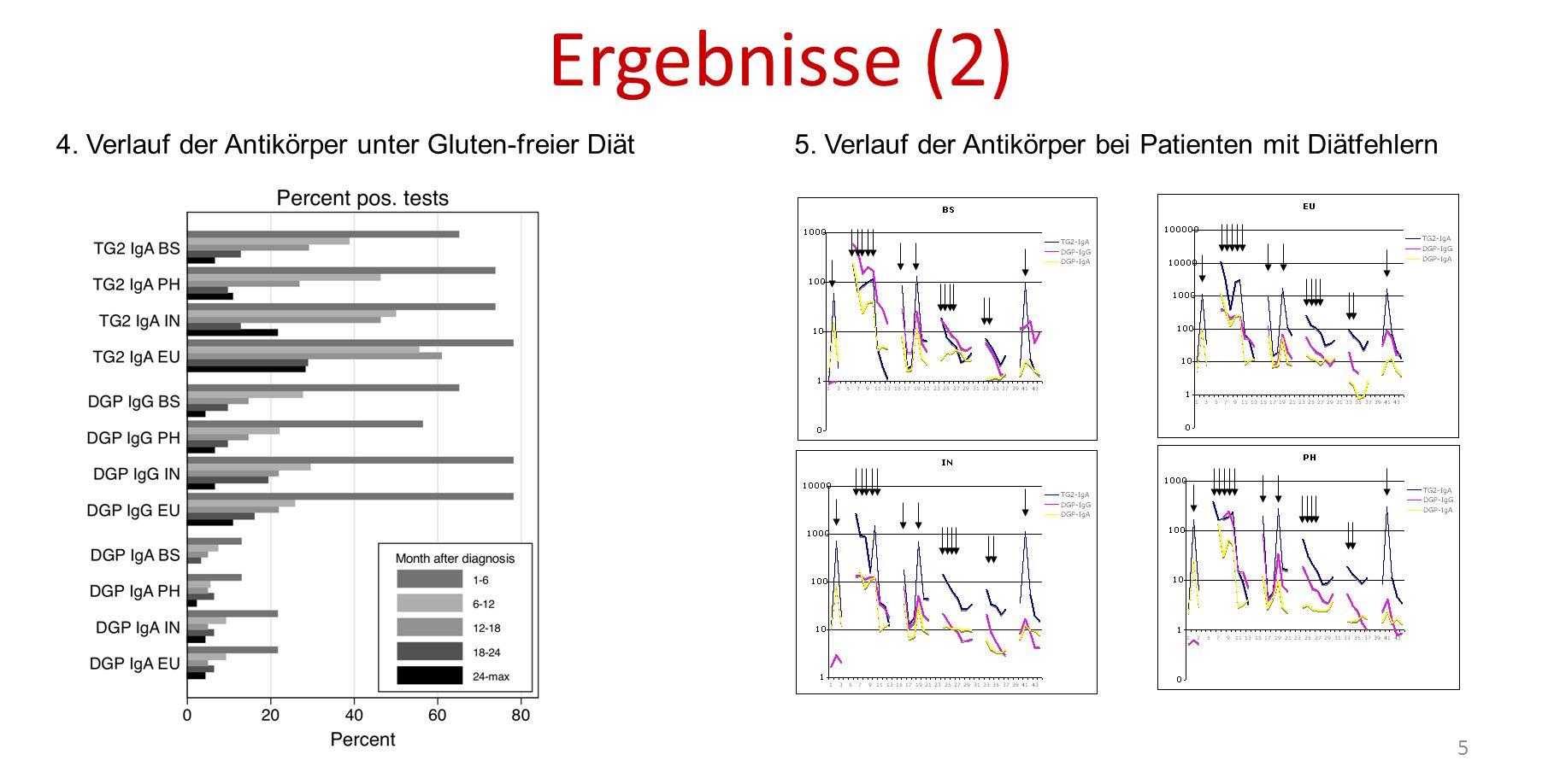 Ergebnisse (2) 4. Verlauf der Antikörper unter Gluten-freier Diät