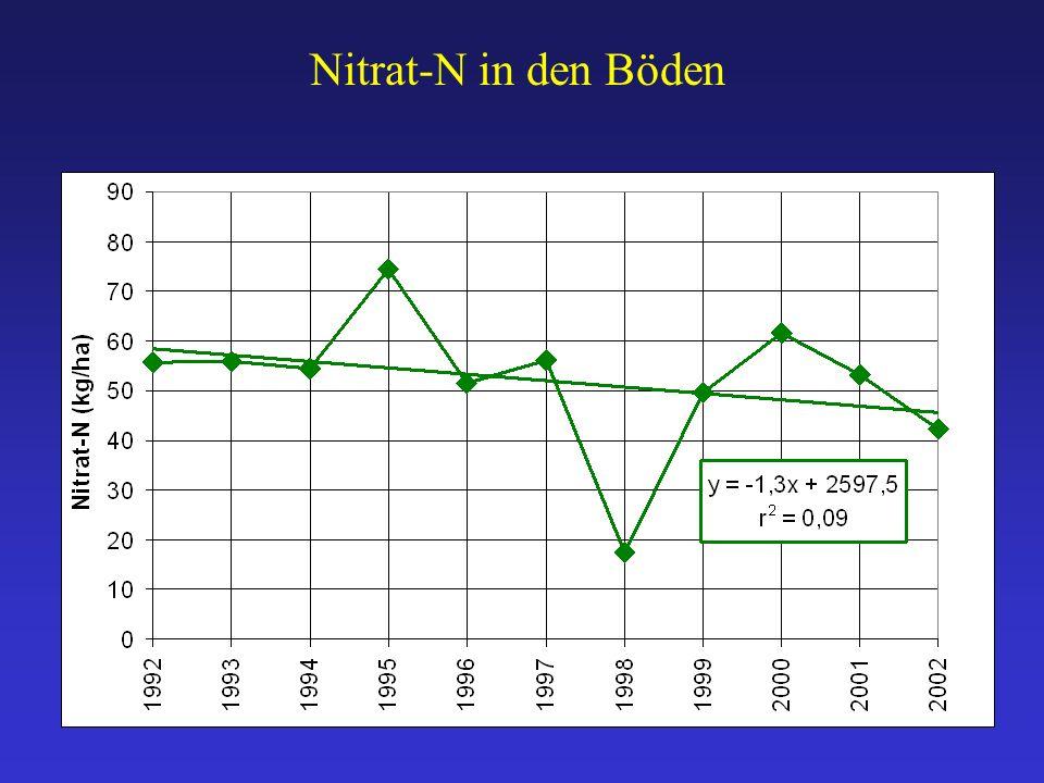Nitrat-N in den Böden