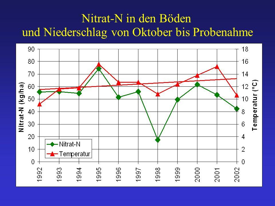 und Niederschlag von Oktober bis Probenahme