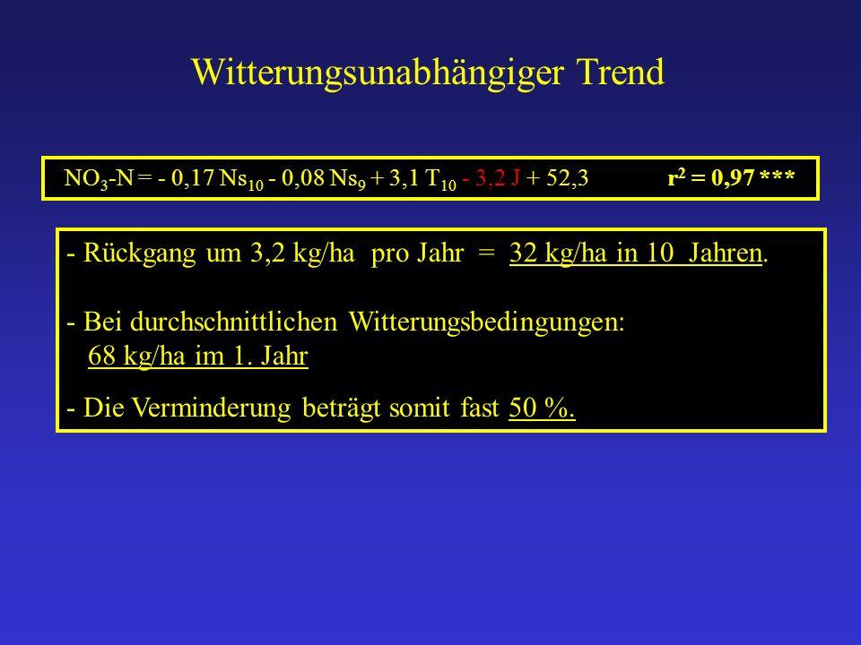 Witterungsunabhängiger Trend