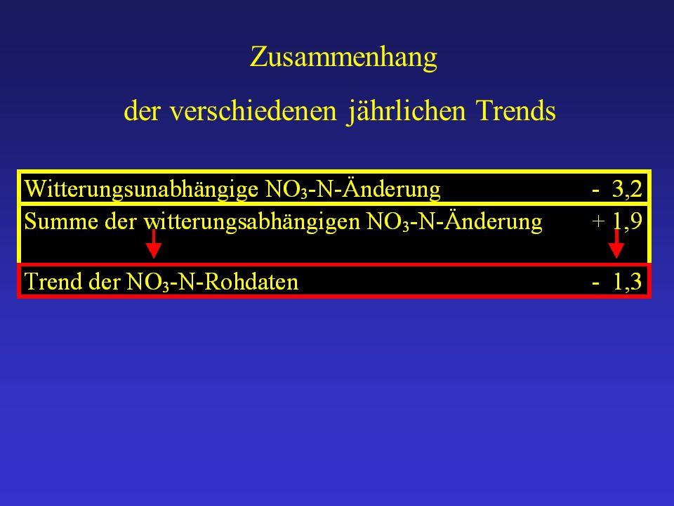 der verschiedenen jährlichen Trends