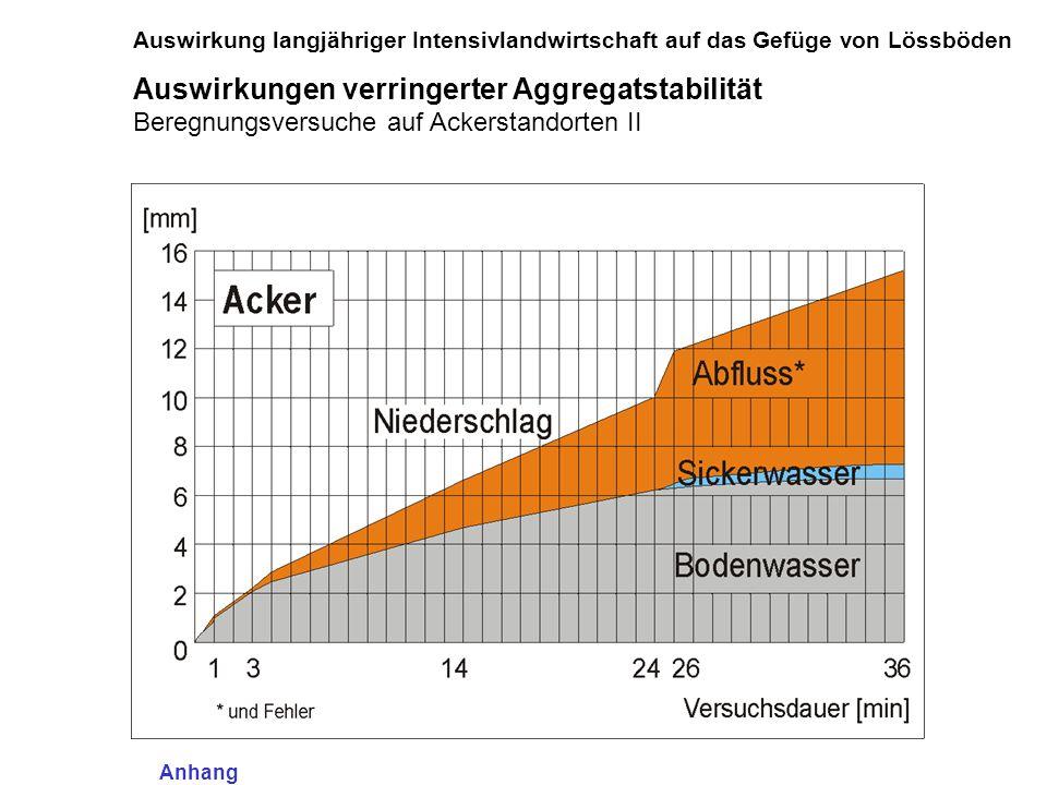 Auswirkungen verringerter Aggregatstabilität