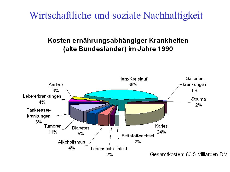 Wirtschaftliche und soziale Nachhaltigkeit