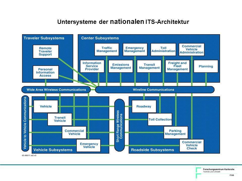 Untersysteme der nationalen ITS-Architektur