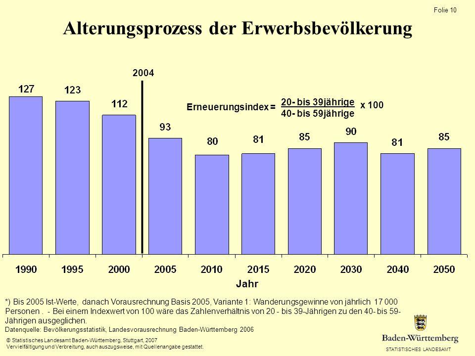 Alterungsprozess der Erwerbsbevölkerung