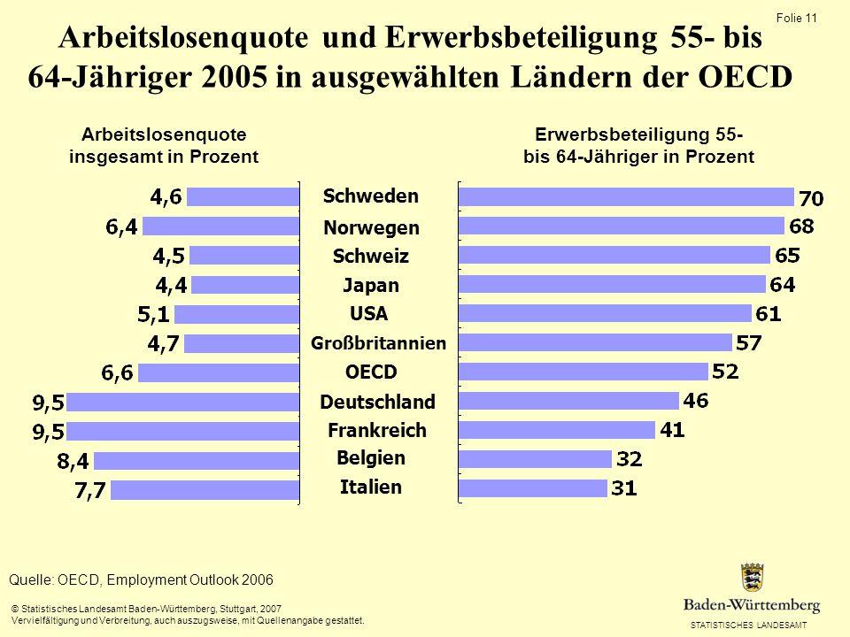 Arbeitslosenquote und Erwerbsbeteiligung 55- bis 64-Jähriger 2005 in ausgewählten Ländern der OECD