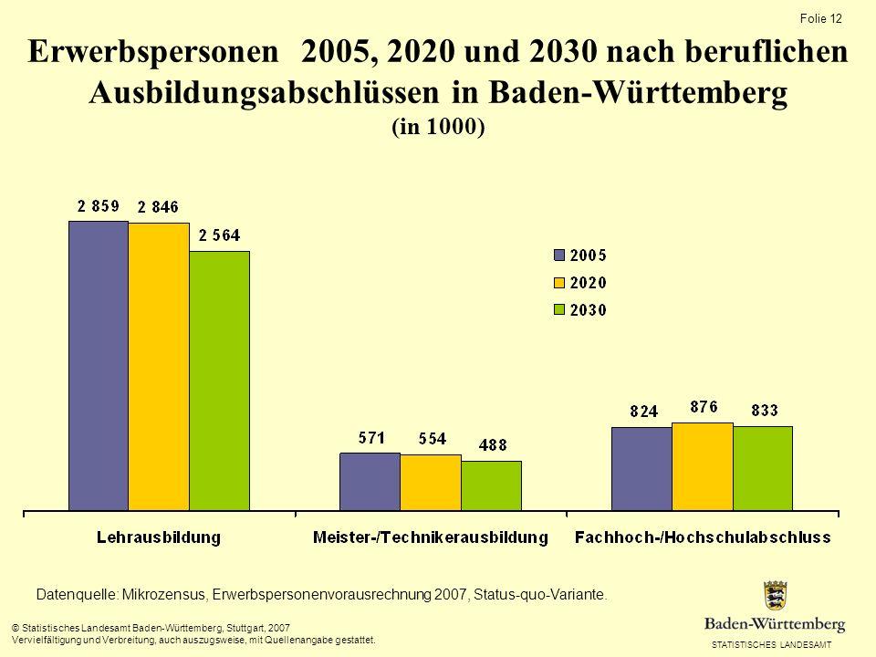 Erwerbspersonen 2005, 2020 und 2030 nach beruflichen Ausbildungsabschlüssen in Baden-Württemberg (in 1000)